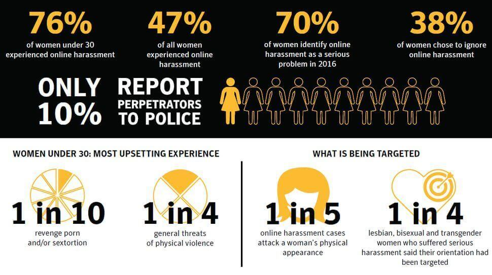 Sexual Harassment Stats