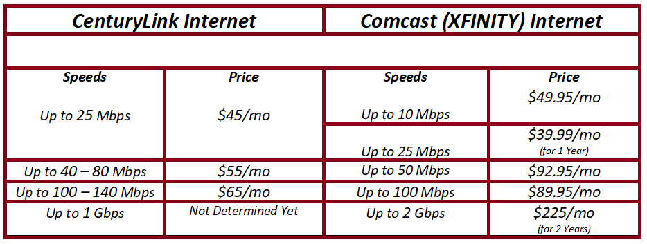 Get fast internet speeds with XFINITY internet service. XFINITY Internet delivers the most reliable high-speed internet and WiFi for all devices, all the time. Xfinity Deals; Xfinity Products. Xfinity Quad Play; Xfinity Triple Play See who's connected. Control it all. Only with Xfinity WiFi and our xFi Gateway — a router and modem in.
