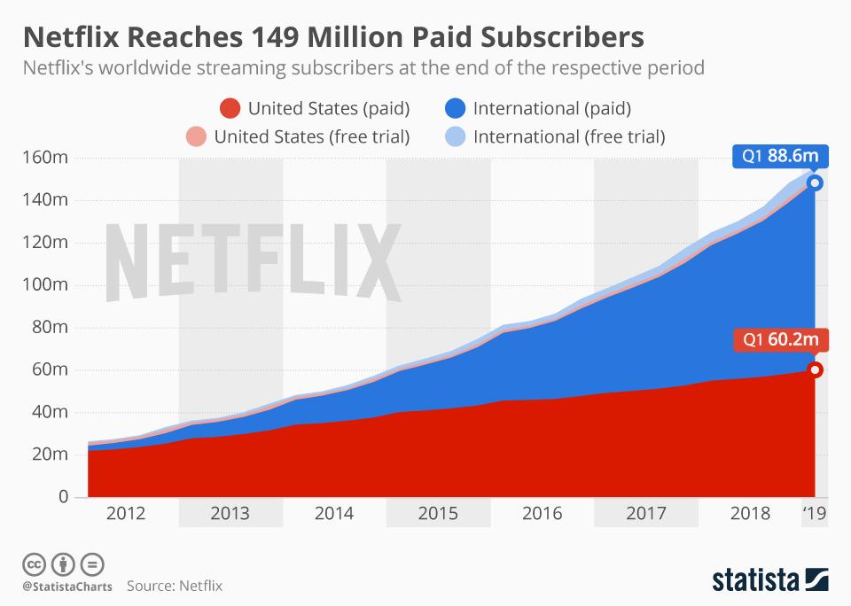 Netflix Usage Statistics